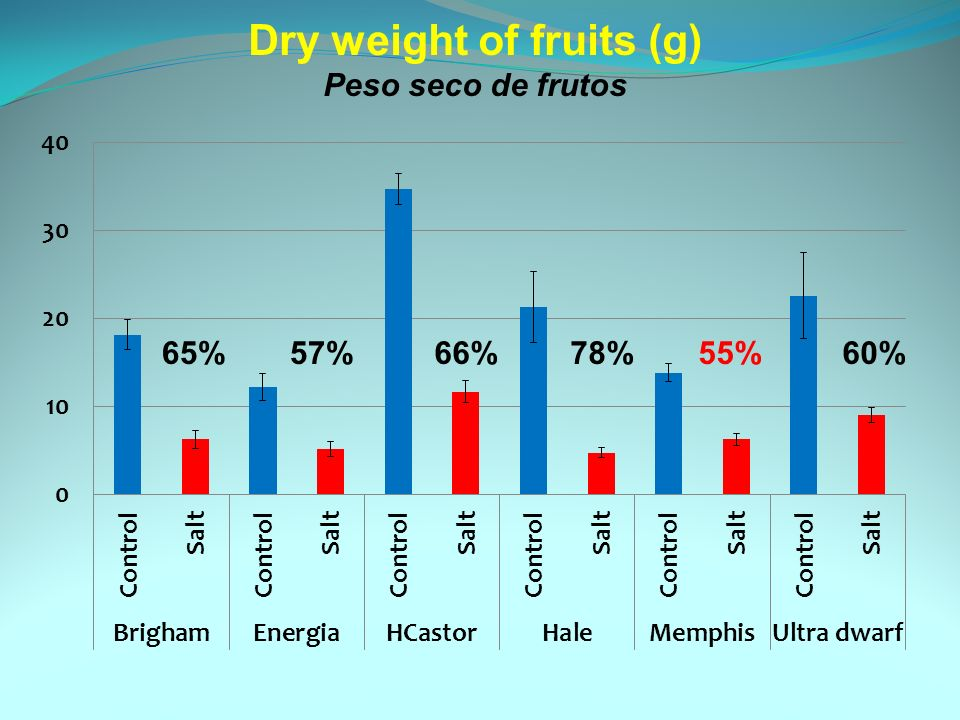 Dry weight of fruits (g) Peso seco de frutos 65%57%66%78%55%60%