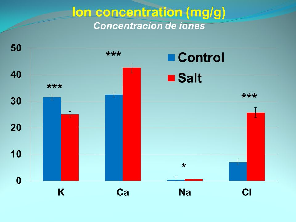 Ion concentration (mg/g) Concentracion de iones *** *
