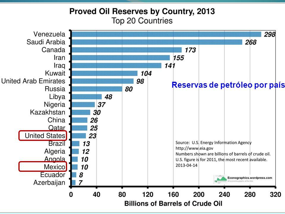 Reservas de petróleo por país