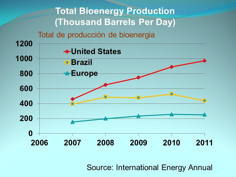 Production of bioenergy Land Tierra Water Agua Produccion de bio energia