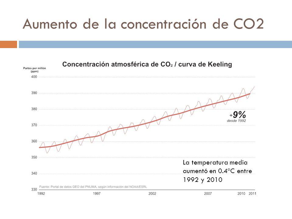 Aumento de la concentración de CO2 La temperatura media aumentó en 0.4ªC entre 1992 y 2010