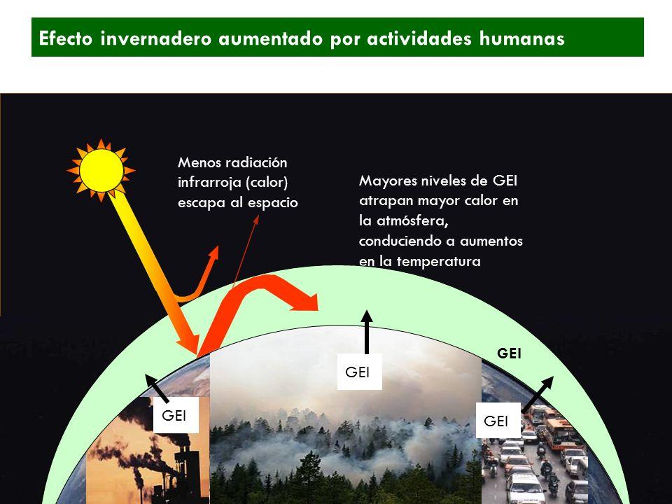 GHGs Mayores niveles de GEI atrapan mayor calor en la atmósfera, conduciendo a aumentos en la temperatura Menos radiación infrarroja (calor) escapa al espacio GEI Efecto invernadero aumentado por actividades humanas