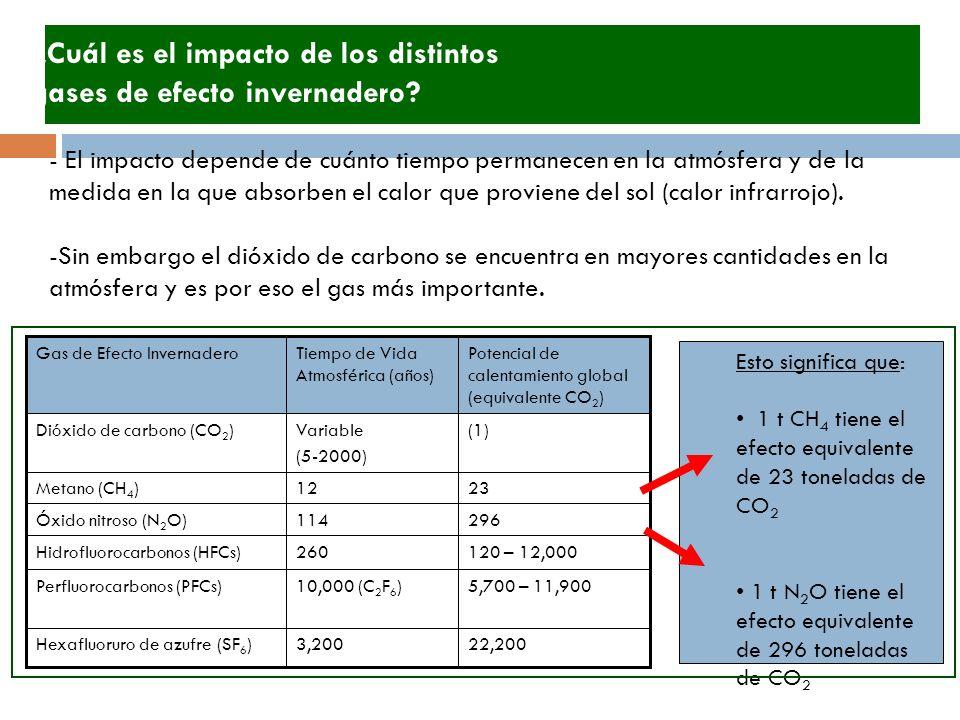 - El impacto depende de cuánto tiempo permanecen en la atmósfera y de la medida en la que absorben el calor que proviene del sol (calor infrarrojo).