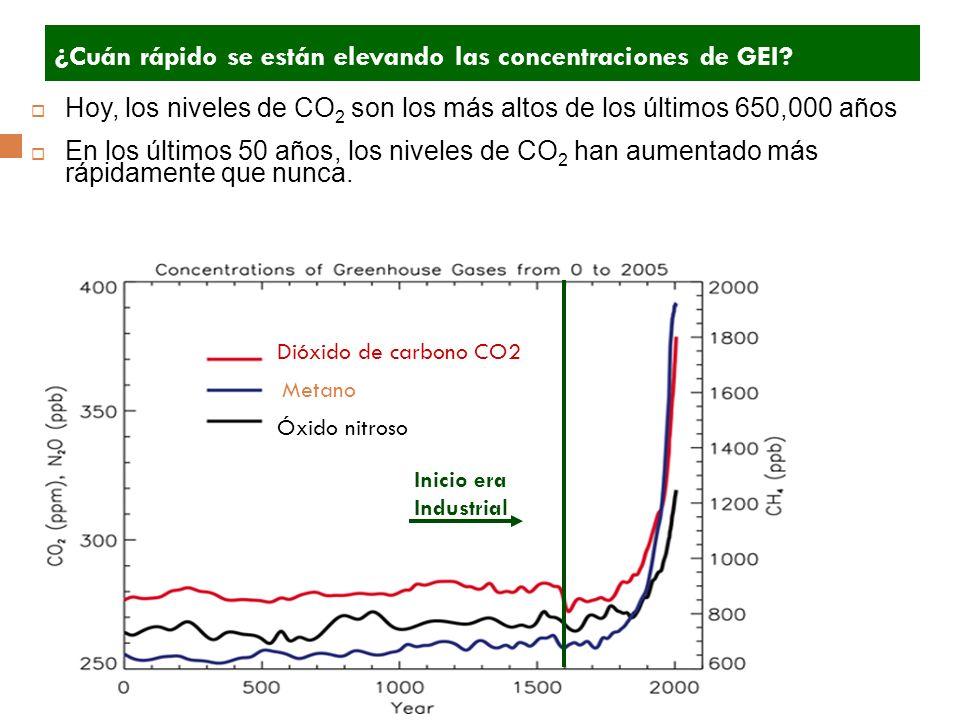 Dióxido de carbono CO2 Metano Óxido nitroso Hoy, los niveles de CO 2 son los más altos de los últimos 650,000 años En los últimos 50 años, los niveles