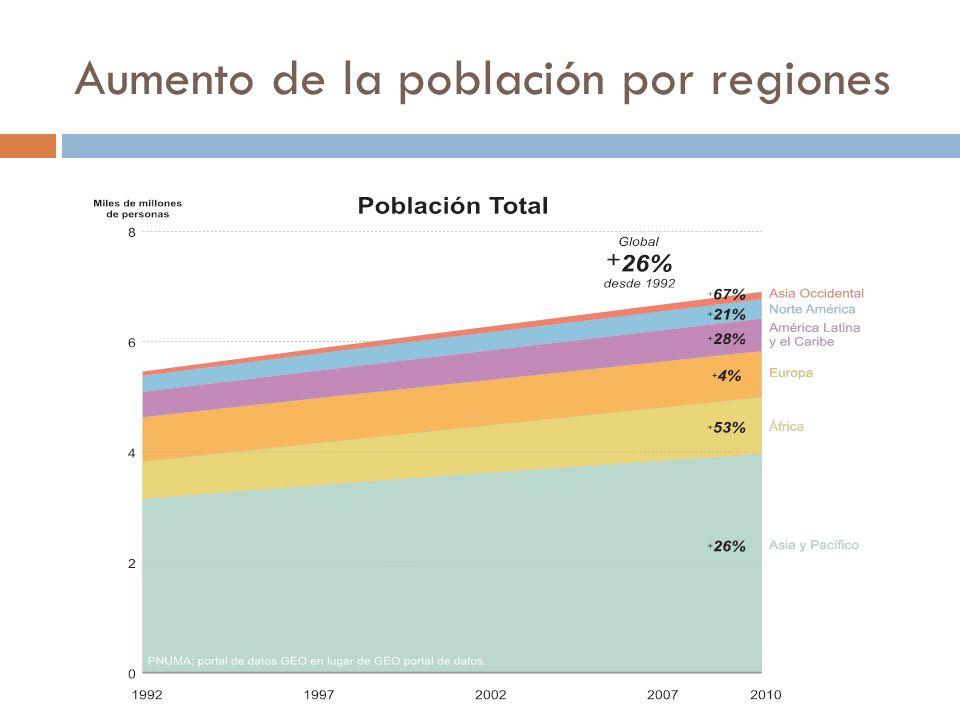 Impacto en el medio ambiente Mientras que mas de la mitad de la poblacion mundial vive actualmente en zonas urbanas, tambien representa 75% del consumo total de energia (ONU-Habitat, 2009) y 80% de todas las emisiones de carbono ( Grupo del Banco Mundial, 2010), al menos desde la perspectiva del consumo (Satterthwaite, 2011).