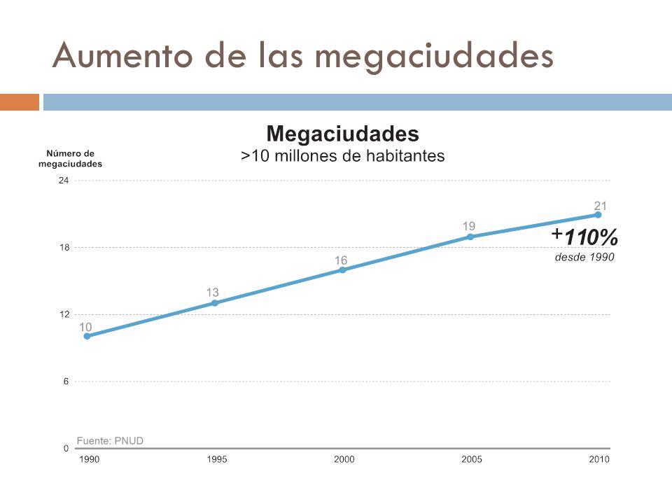 Incremento en la demanda de recursos En las ultimas decadas los patrones dieteticos han cambiado enormemente en el mundo.