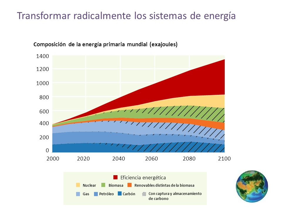 Transformar radicalmente los sistemas de energía Eficiencia energética 0 600 800 1000 1200 200 400 1400 200020202040206020802100 Composición de la energía primaria mundial (exajoules) BiomasaNuclearRenovables distintas de la biomasa Gas Con captura y almacenamiento de carbono PetróleoCarbón