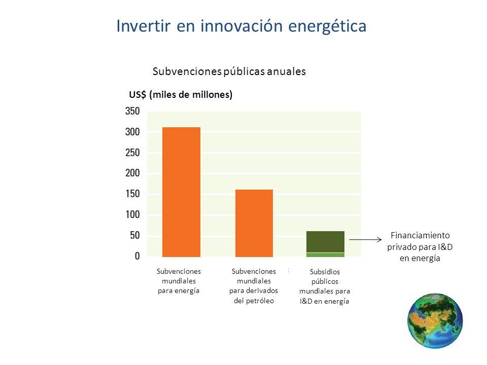 Invertir en innovación energética Subvenciones públicas anuales Financiamiento privado para I&D en energía Subvenciones mundiales para energía Subvenc