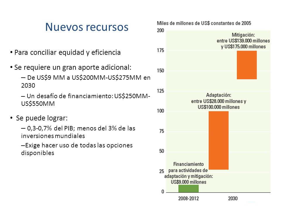 Nuevos recursos Para conciliar equidad y eficiencia Se requiere un gran aporte adicional: – De US$9 MM a US$200MM-US$275MM en 2030 – Un desafío de financiamiento: US$250MM- US$550MM Se puede lograr: – 0,3-0,7% del PIB; menos del 3% de las inversiones mundiales – Exige hacer uso de todas las opciones disponibles