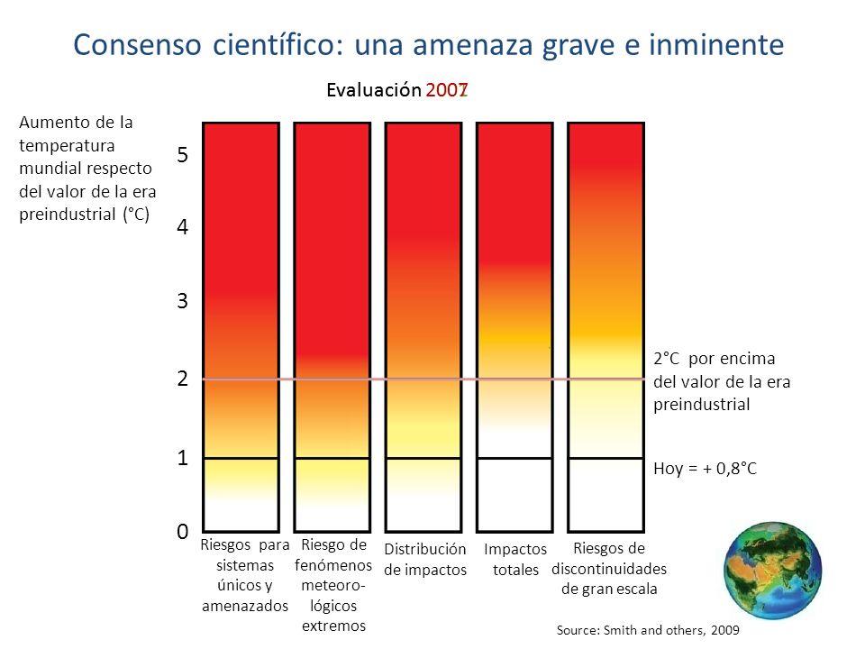 Source: Smith and others, 2009 Consenso científico: una amenaza grave e inminente Evaluación 2001Evaluación 2007 Riesgos para sistemas únicos y amenazados Riesgo de fenómenos meteoro- lógicos extremos Distribución de impactos Impactos totales Riesgos de discontinuidades de gran escala 5 4 2 0 1 3 2°C por encima del valor de la era preindustrial Hoy = + 0,8°C Aumento de la temperatura mundial respecto del valor de la era preindustrial (°C)
