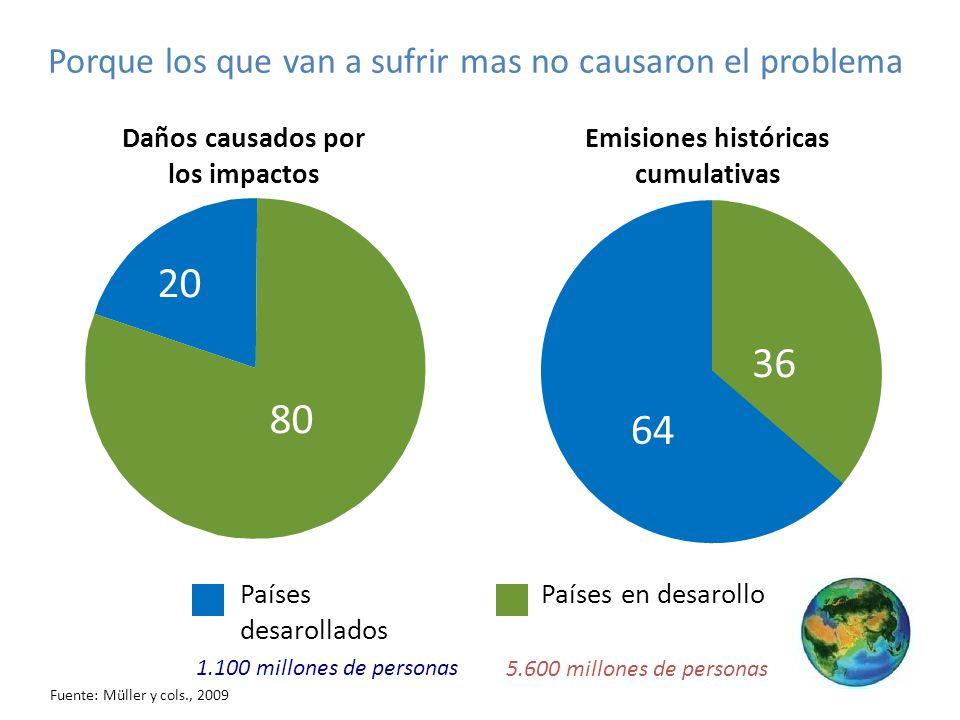 Porque los que van a sufrir mas no causaron el problema Países desarollados Países en desarollo Emisiones históricas cumulativas 64 36 5.600 millones de personas 1.100 millones de personas 20 80 Daños causados por los impactos Fuente: Müller y cols., 2009