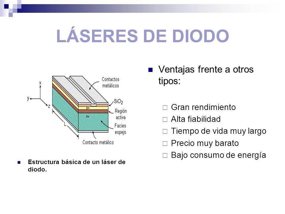 LÁSERES DE DIODO Estructura básica de un láser de diodo. Ventajas frente a otros tipos: Gran rendimiento Alta fiabilidad Tiempo de vida muy largo Prec