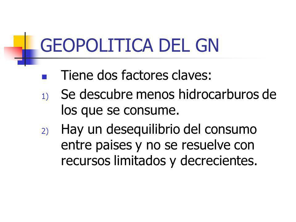 GEOPOLITICA DEL GN Tiene dos factores claves: 1) Se descubre menos hidrocarburos de los que se consume. 2) Hay un desequilibrio del consumo entre pais