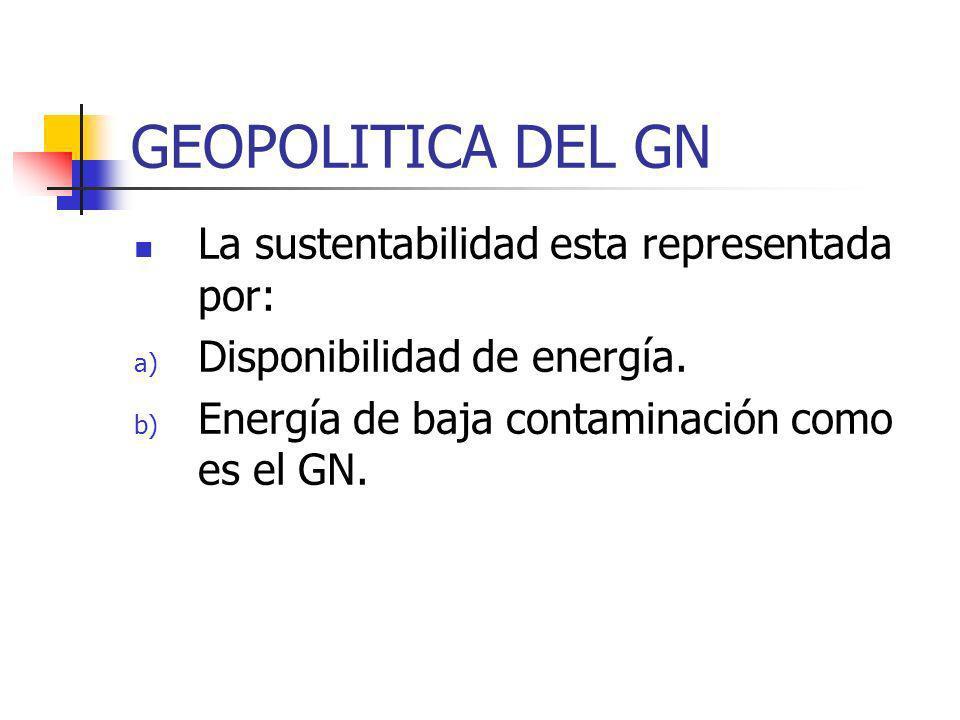 GEOPOLITICA DEL GN La sustentabilidad esta representada por: a) Disponibilidad de energía. b) Energía de baja contaminación como es el GN.