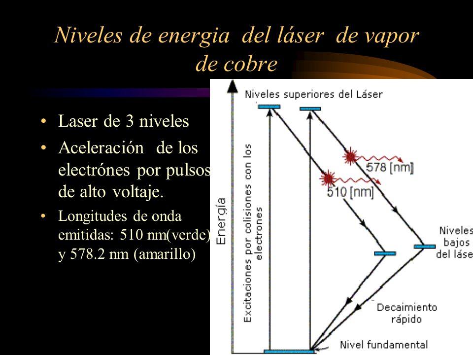 Niveles de energia del láser de vapor de cobre Laser de 3 niveles Aceleración de los electrónes por pulsos de alto voltaje. Longitudes de onda emitida