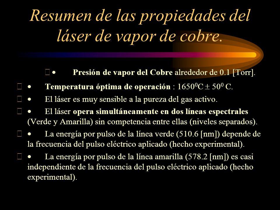 Resumen de las propiedades del láser de vapor de cobre. Presión de vapor del Cobre alrededor de 0.1 [Torr]. Temperatura óptima de operación : 1650 0 C