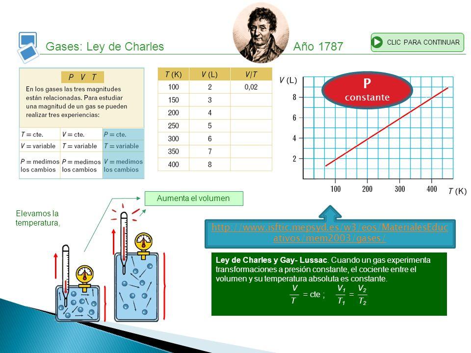Gases: Ley de Charles Año 1787 CLIC PARA CONTINUAR Elevamos la temperatura, Ley de Charles y Gay- Lussac. Cuando un gas experimenta transformaciones a