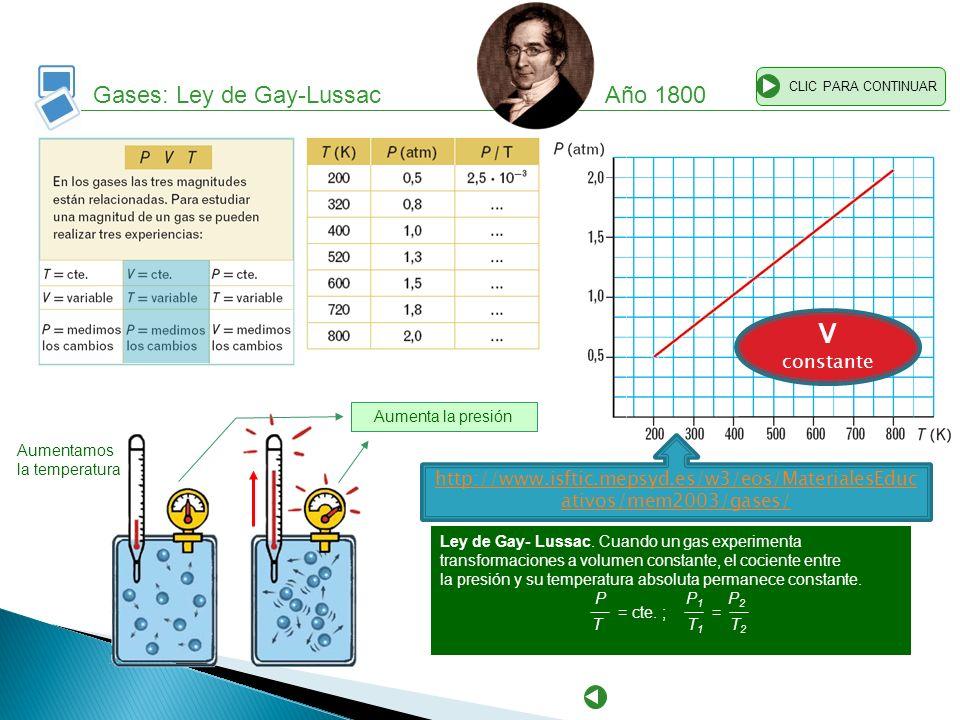 Gases: Ley de Gay-Lussac Año 1800 CLIC PARA CONTINUAR Aumenta la presión Aumentamos la temperatura Ley de Gay- Lussac. Cuando un gas experimenta trans