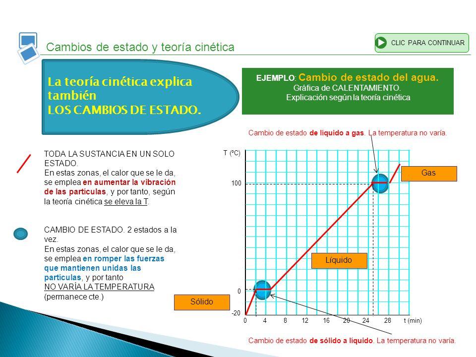 -20 0 100 T (ºC) 0482012162824t (min) CLIC PARA CONTINUAR Cambios de estado y teoría cinética Sólido Líquido Gas Cambio de estado de sólido a líquido.