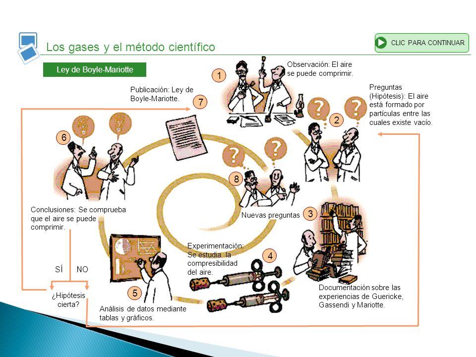 Los gases y el método científico CLIC PARA CONTINUAR 1 2 3 4 5 6 Documentación sobre las experiencias de Guericke, Gassendi y Mariotte. Experimentació