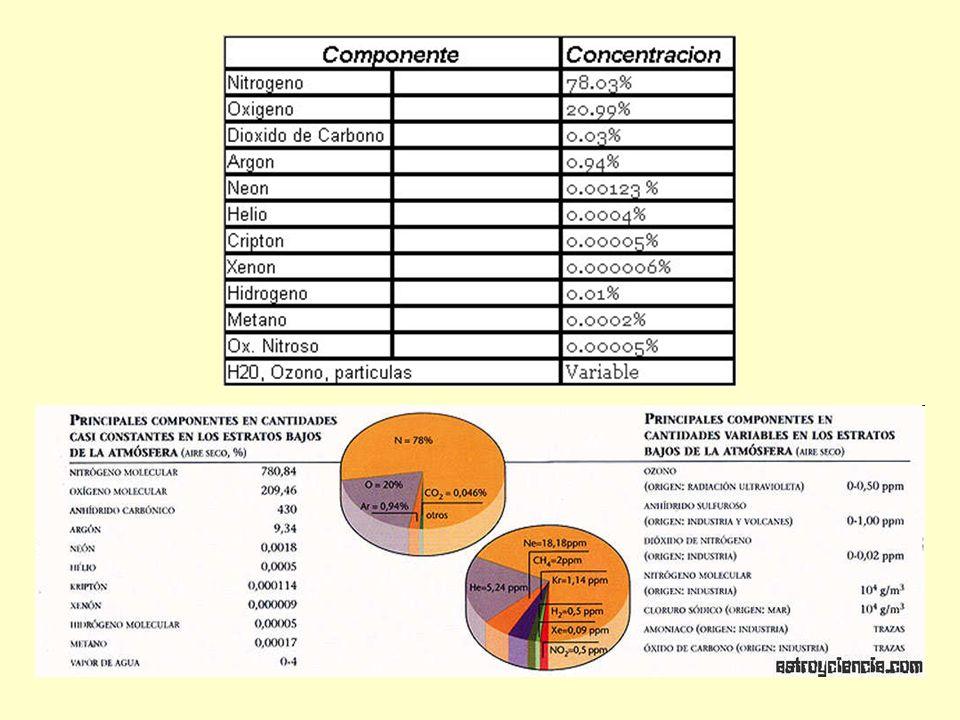 Principales Gases Invernaderos Dióxido de Carbono: CO 2 Metano: CH 4 Óxidos de azufre Clorofluorocarbonado: CFCs