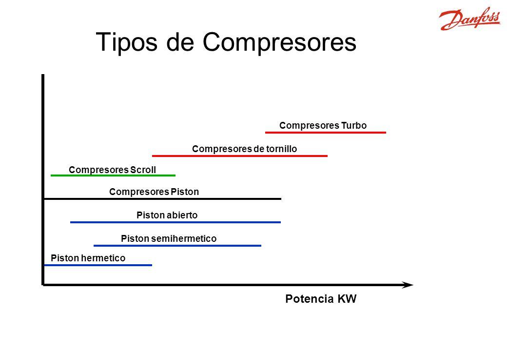 Tipos de Compresores Potencia KW Compresores de tornillo Compresores Turbo Piston hermetico Piston semihermetico Piston abierto Compresores Piston Compresores Scroll