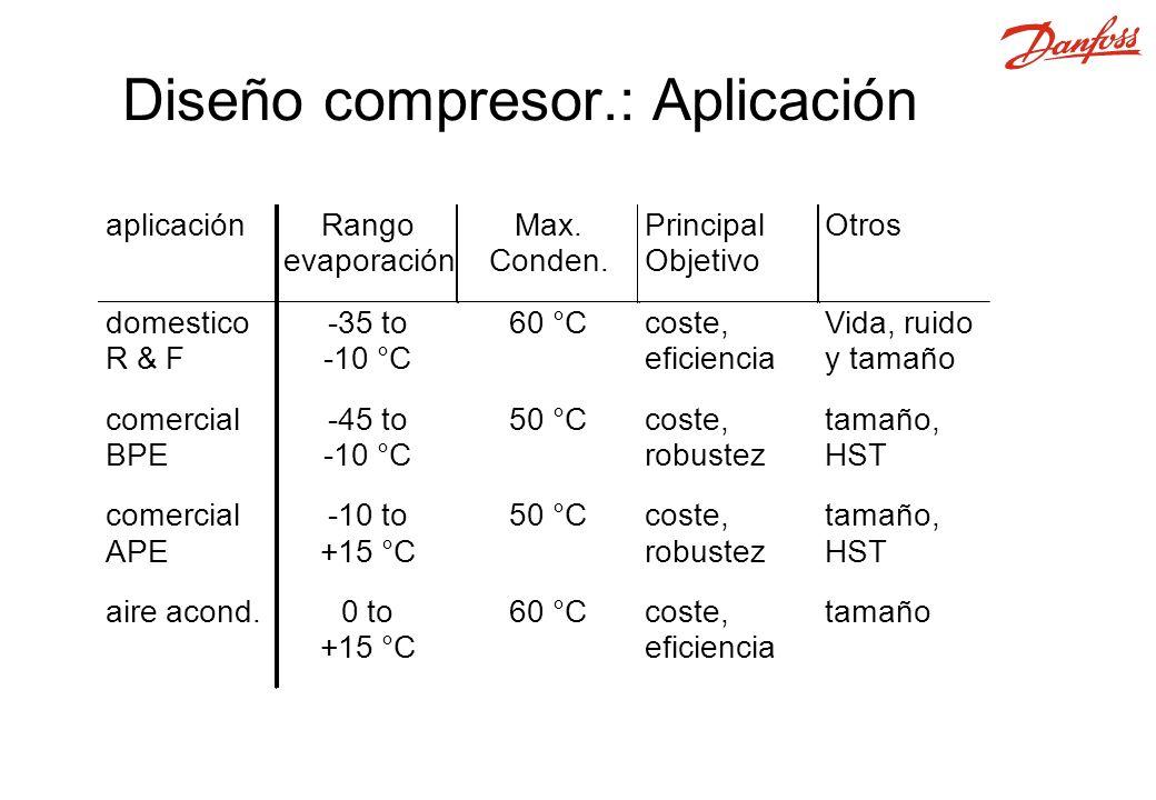 Diseño compresor.: Aplicación aplicaciónRango evaporación Max.