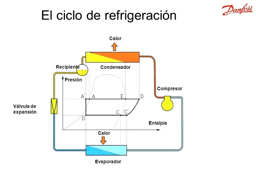 Calor Compresor Calor Evaporador Condensador Entalpia Presión Recipiente Válvula de expansión El ciclo de refrigeración