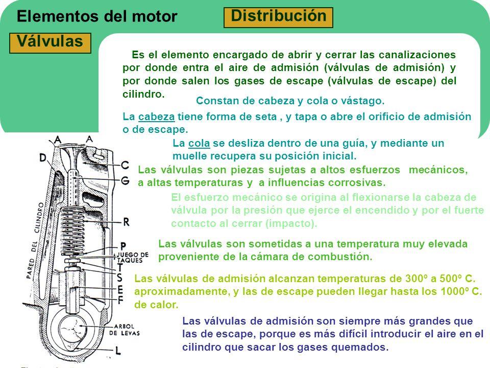 Elementos del motor Distribución Válvulas Es el elemento encargado de abrir y cerrar las canalizaciones por donde entra el aire de admisión (válvulas