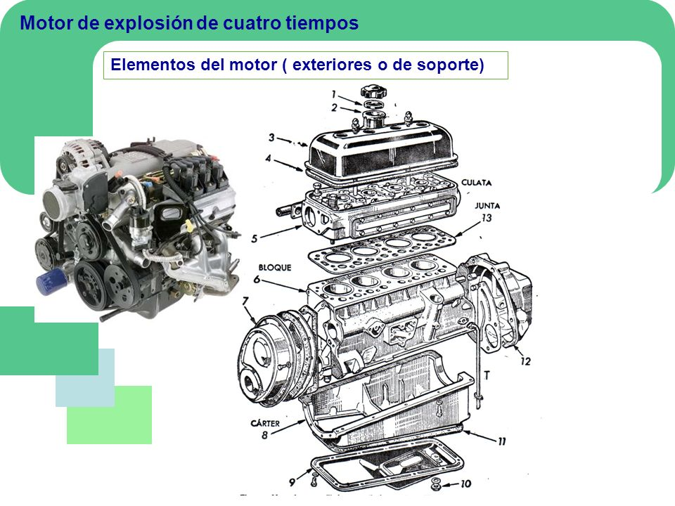 Elementos del motor Pistón Es la pieza móvil que se desplaza en el interior del cilindro al recibir el empuje de la explosión de la mezcla de aire-combustible.