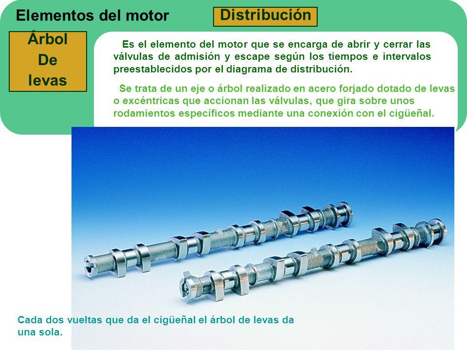 Elementos del motor Distribución Árbol De levas Es el elemento del motor que se encarga de abrir y cerrar las válvulas de admisión y escape según los