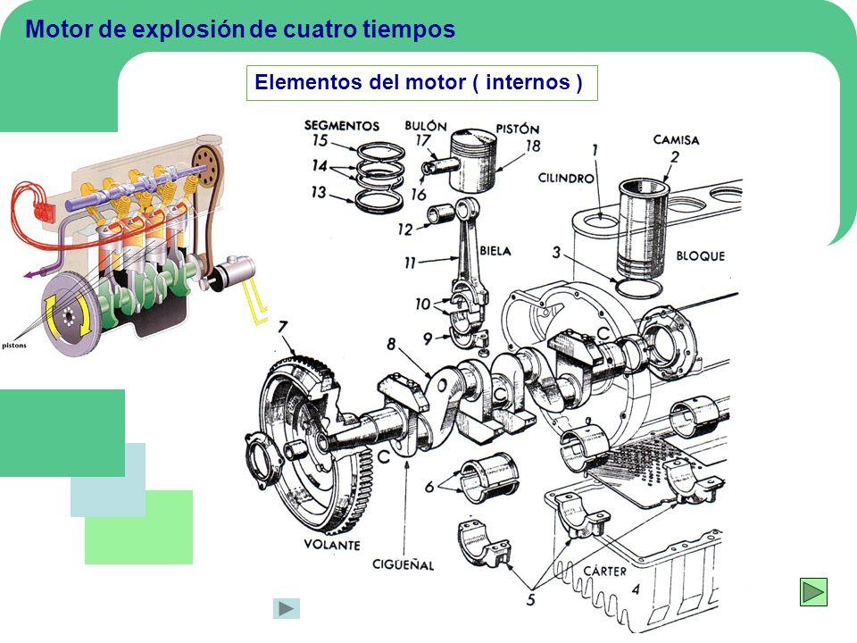 Elementos del motor Pistón La fuerza que actúa sobre la cabeza del pistón en el momento de la explosión, puede ser superior a una tonelada.