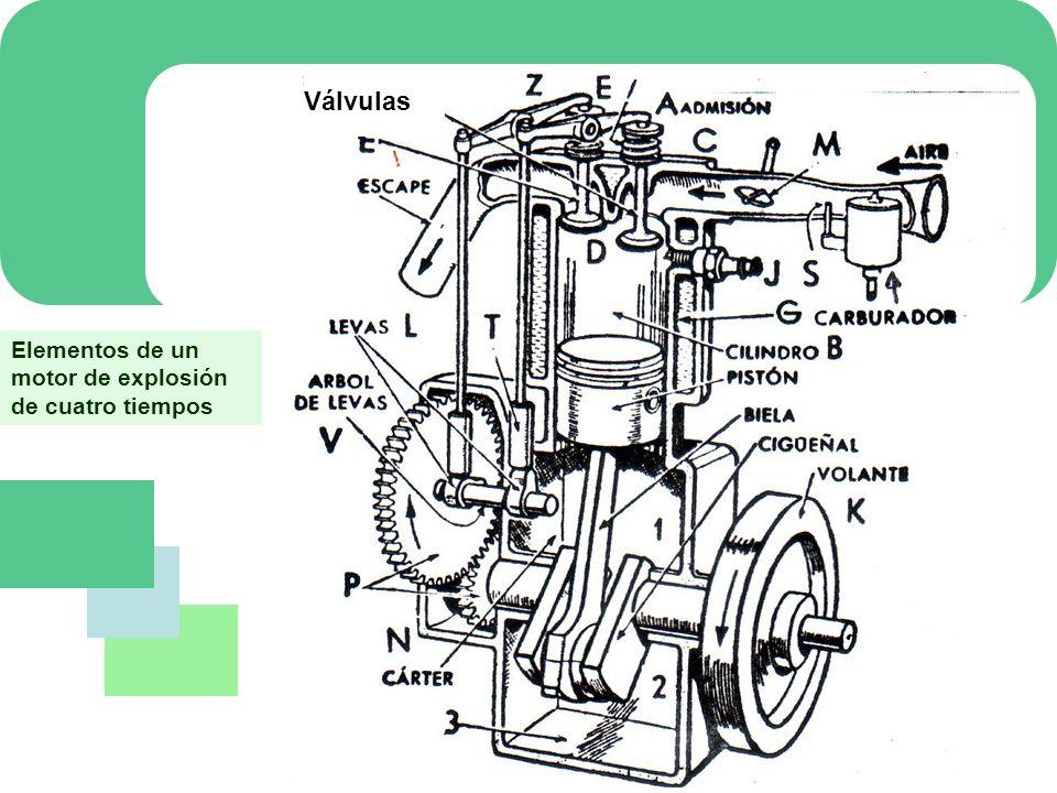 Elementos del motor Distribución Es el conjunto de piezas que regulan la entrada y salida de los gases en el cilindro.
