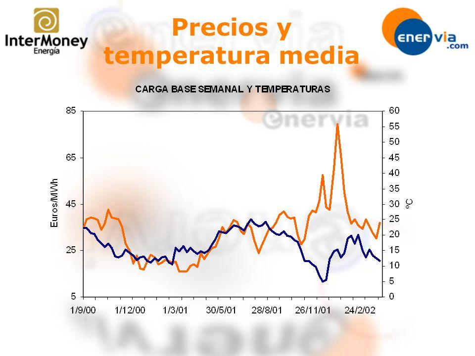 Precios y temperatura media