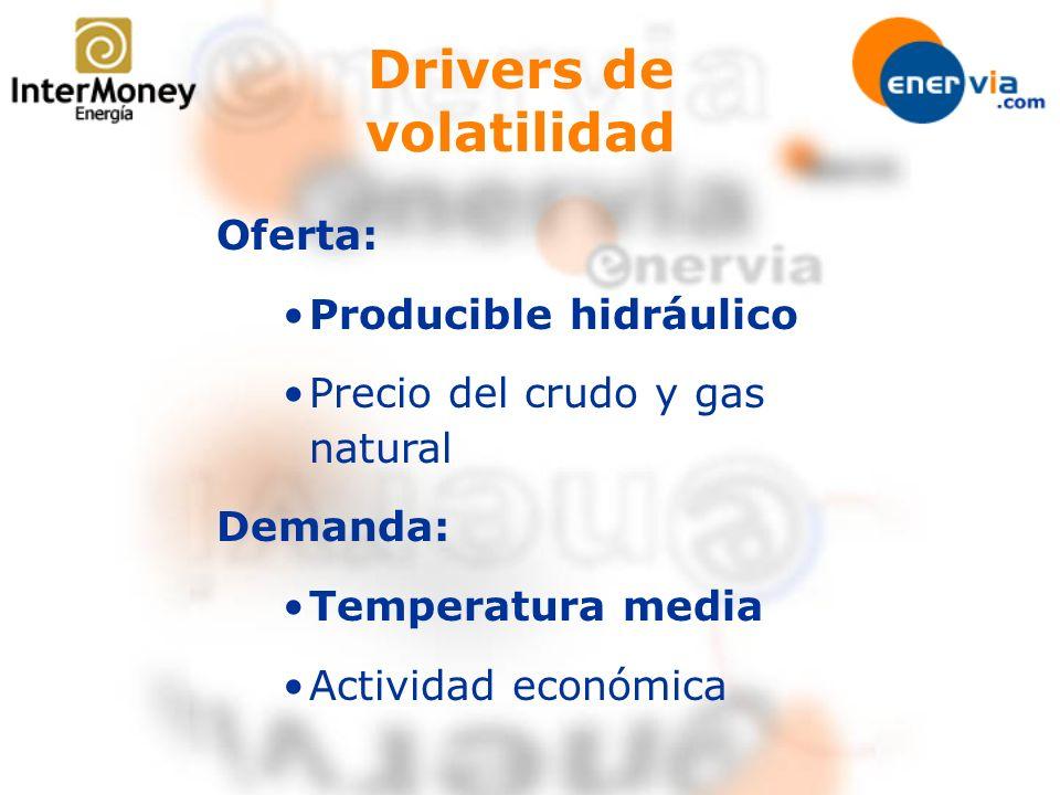 Drivers de volatilidad Oferta: Producible hidráulico Precio del crudo y gas natural Demanda: Temperatura media Actividad económica