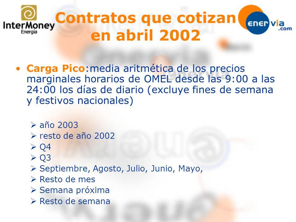 Carga Pico:media aritmética de los precios marginales horarios de OMEL desde las 9:00 a las 24:00 los días de diario (excluye fines de semana y festiv