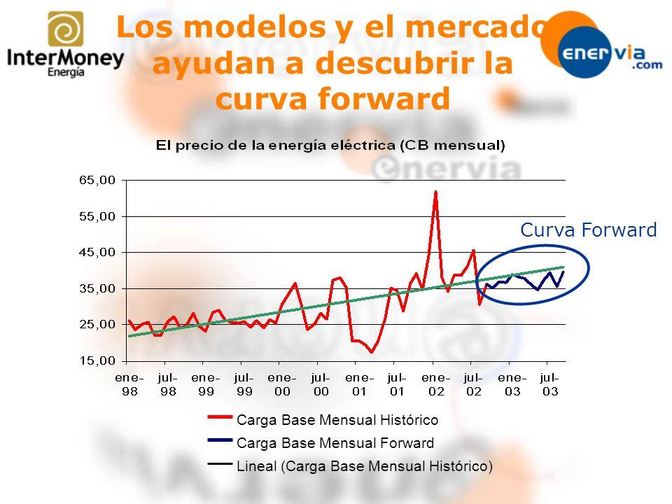 Los modelos y el mercado ayudan a descubrir la curva forward Carga Base Mensual Histórico Carga Base Mensual Forward Lineal (Carga Base Mensual Histór