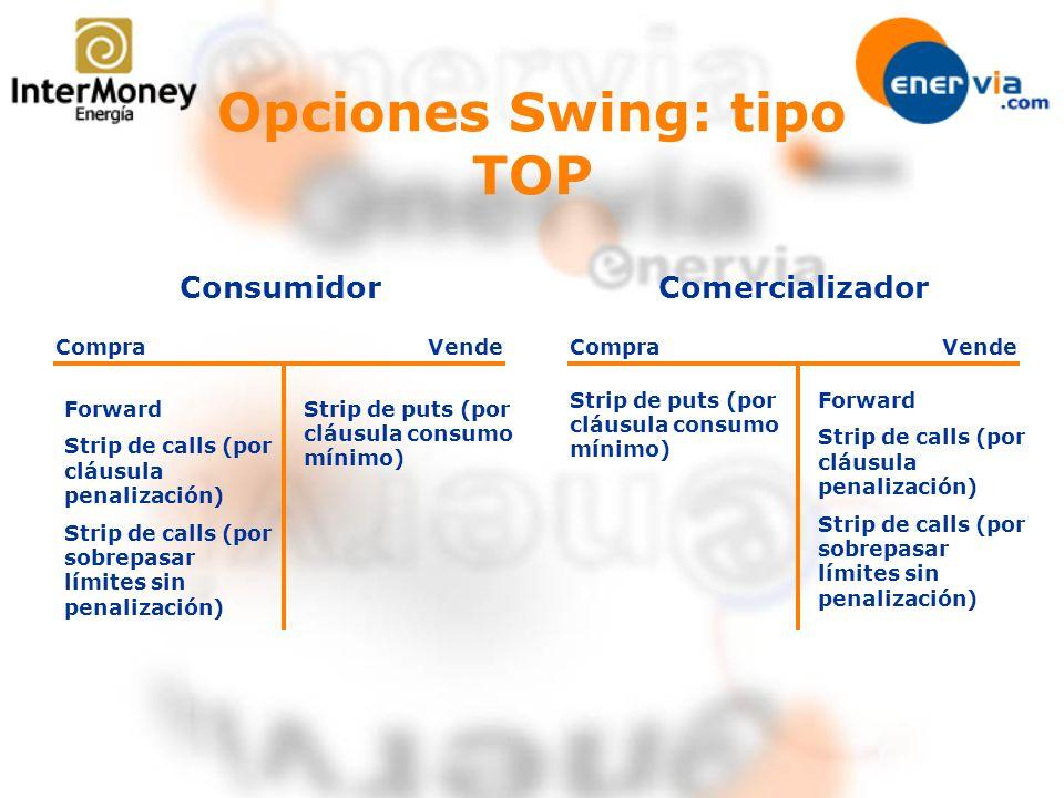 Opciones Swing: tipo TOP Consumidor CompraVende Forward Strip de calls (por cláusula penalización) Strip de calls (por sobrepasar límites sin penaliza