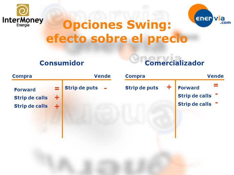 Opciones Swing: efecto sobre el precio Consumidor CompraVende Forward Strip de calls Strip de puts Comercializador CompraVende Forward Strip de calls