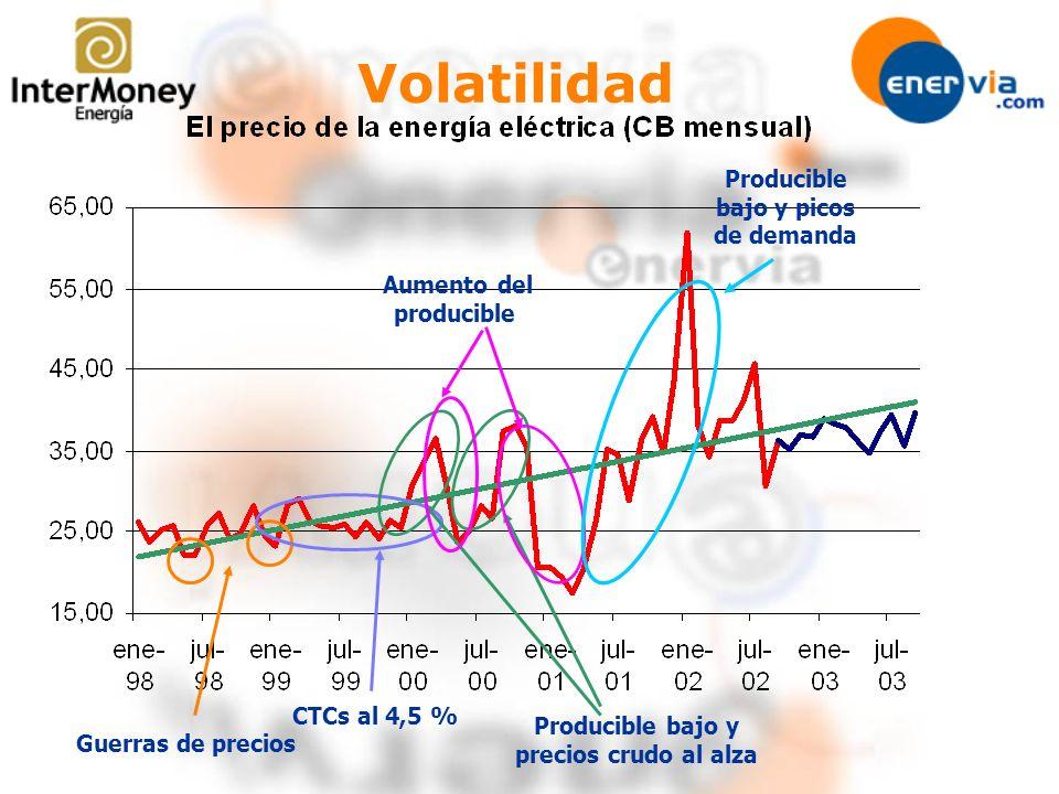 Volatilidad Guerras de precios CTCs al 4,5 % Producible bajo y precios crudo al alza Aumento del producible Producible bajo y picos de demanda