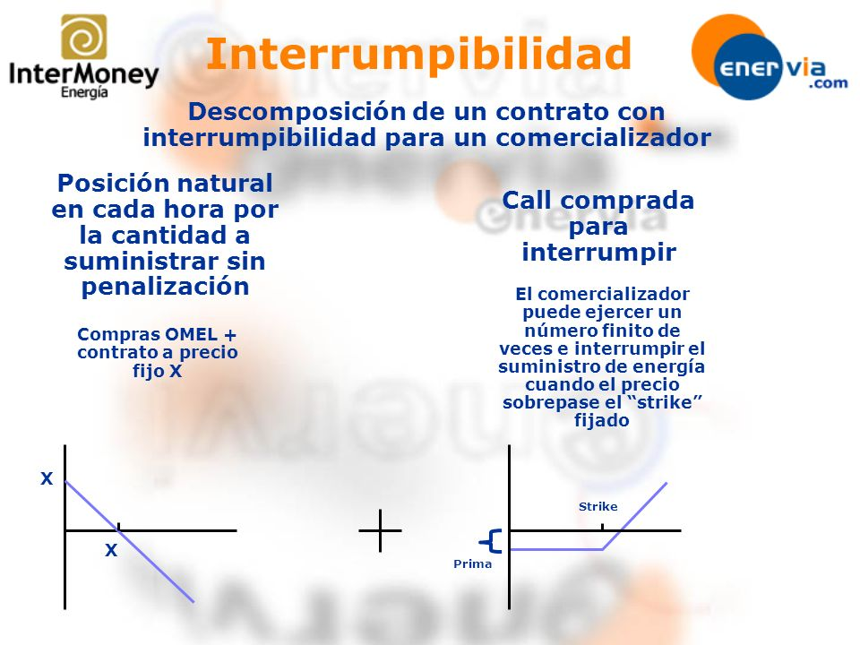 Interrumpibilidad Posición natural en cada hora por la cantidad a suministrar sin penalización Call comprada para interrumpir Descomposición de un con