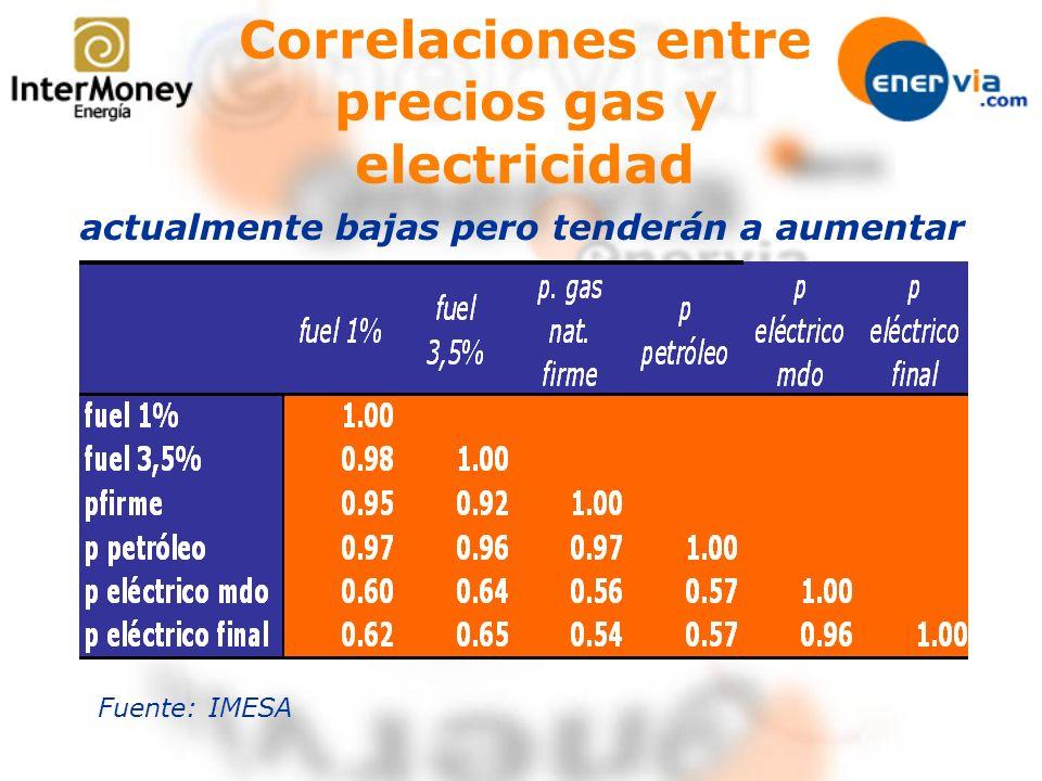 Correlaciones entre precios gas y electricidad actualmente bajas pero tenderán a aumentar Fuente: IMESA