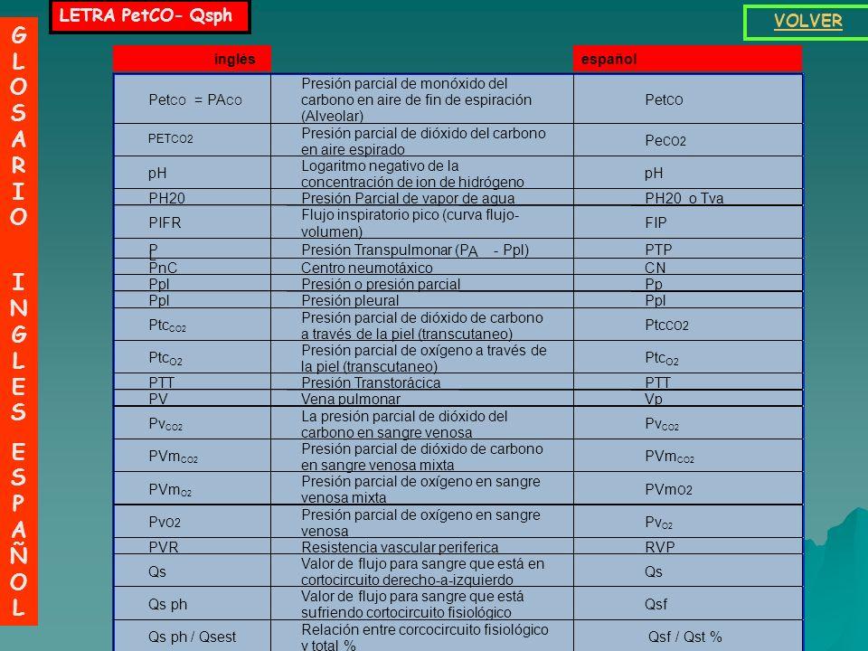 LETRA PaC -Pet GLOSARIO INGLESESPAÑOLGLOSARIO INGLESESPAÑOL VOLVER Pa CO2 La presión parcial de dióxido del carbono en sangre arterial Pa CO2 PA O2 Pr