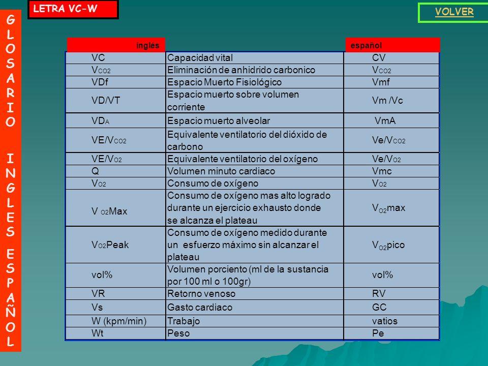 LETRA QSA- V GLOSARIO INGLESESPAÑOLGLOSARIO INGLESESPAÑOL VOLVER. QSAAreas quimiosensiblesAQS RCociente respiratorioR RResistenciaR RAAurícula derecha