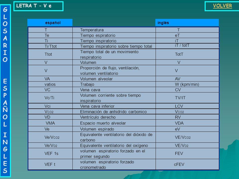 LETRA Ptm - St GLOSARIO ESPAÑOLINGLESGLOSARIO ESPAÑOLINGLES VOLVER PTMPresión transmuralTMP PTPPresión Transpulmonar (P A - Ppl)P L PTTPresión Transto