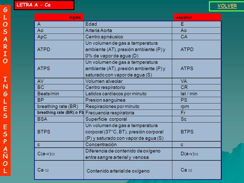 GLOSARIO INGLESESPAÑOLGLOSARIO INGLESESPAÑOL VOLVER AEdadE AoArteria AortaAo ApCCentro apnéusicoCA ATPD Un volumen de gas a temperatura ambiente (AT), presión ambiente (P) y 0% de vapor de agua (D) ATPD ATPS Un volumen de gas a temperatura ambiente (AT), presión ambiente (P) y saturado con vapor de agua (S) ATPS AVVolumen alveolarVA BCCentro respiratorioCR Beats/minLatidos cardíacos por minutolat / min BPPresion sanguineaPS breathing rate (BR)Respiraciones por minutorpm breathing rate (BR) o Fb Frecuencia respiratoriaFr BSASuperficie corporalSc BTPS Un volumen de gas a temperatura corporal (37°C, BT), presión corporal (P) y saturado con vapor de agua (S) BTPS cConcentraciónc C(a-v) O2 Diferencia de contenido de oxígeno entre sangre arterial y venosa D(a-v) O2 Ca O2 Contenido arterial de oxígeno inglésespañol LETRA A - Ca