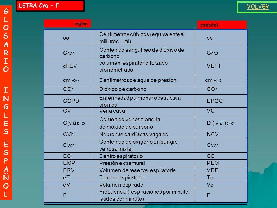 LETRA Cva - F GLOSARIO INGLESESPAÑOLGLOSARIO INGLESESPAÑOL VOLVER C(v a) CO2 Contenido venoso-arterial de dióxido de carbono D ( v a ) CO2 cc Centímetros cúbicos (equivalente a mililitros - ml) cc C CO2 Contenido sanguíneo de dióxido de carbono C CO2 cFEV volumen espiratorio forzado cronometrado VEF t cm H2O Centimetros de agua de presióncm H2O CO 2 Dióxido de carbonoCO 2 COPD Enfermedad pulmonar obstructiva crónica EPOC CVVena cavaVC CVNNeuronas cardíacas vagalesNCV Cv O2 Contenido de oxígeno en sangre venosa mixta Cv O2 ECCentro espiratorioCE EMPPresión extramuralPEM ERVVolumen de reserva espiratoriaVRE eTTiempo espiratorioTe eVVolumen espiradoVe F Frecuencia (respiraciones por minuto, latidos por minuto) F __ inglés español