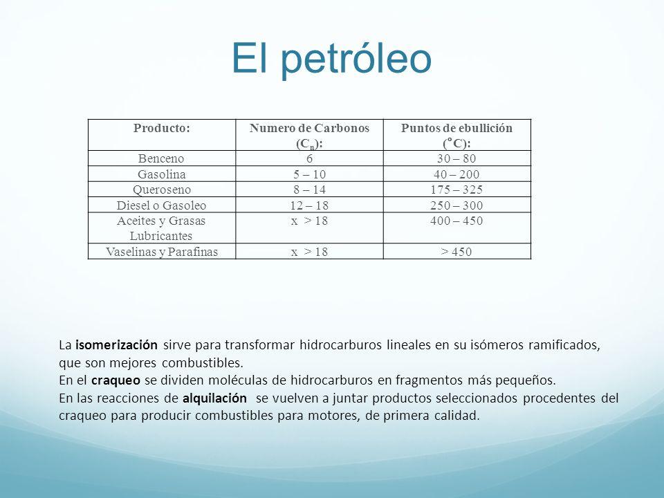 El petróleo Producto:Numero de Carbonos (C n ): Puntos de ebullición (°C): Benceno630 – 80 Gasolina5 – 1040 – 200 Queroseno8 – 14175 – 325 Diesel o Gasoleo12 – 18250 – 300 Aceites y Grasas Lubricantes x > 18400 – 450 Vaselinas y Parafinasx > 18> 450 La isomerización sirve para transformar hidrocarburos lineales en su isómeros ramificados, que son mejores combustibles.