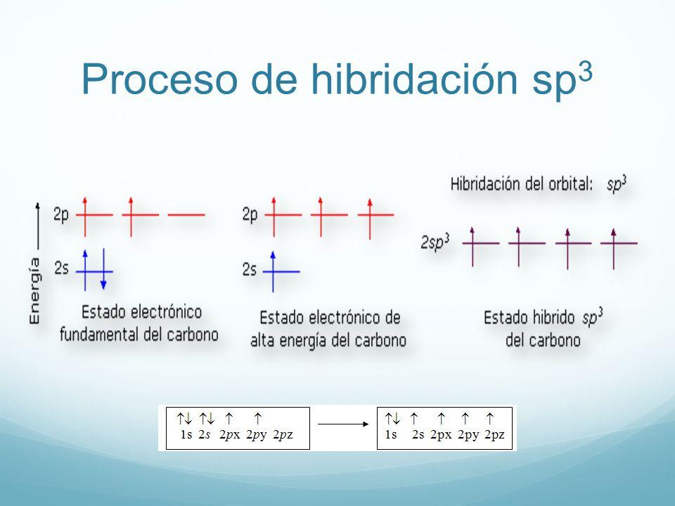 Proceso de hibridación sp 3