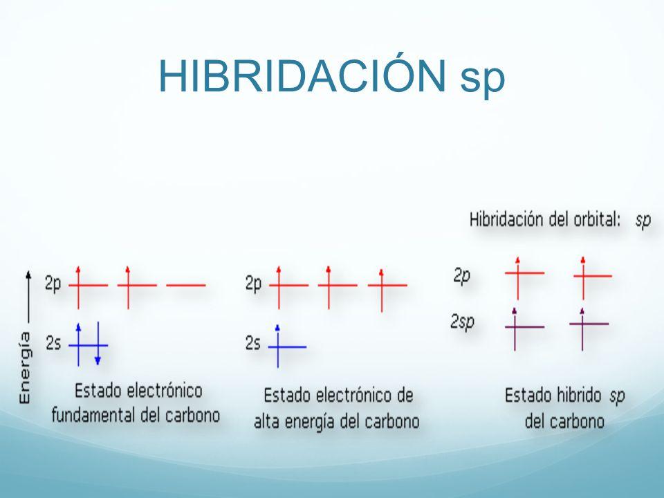 HIBRIDACIÓN sp